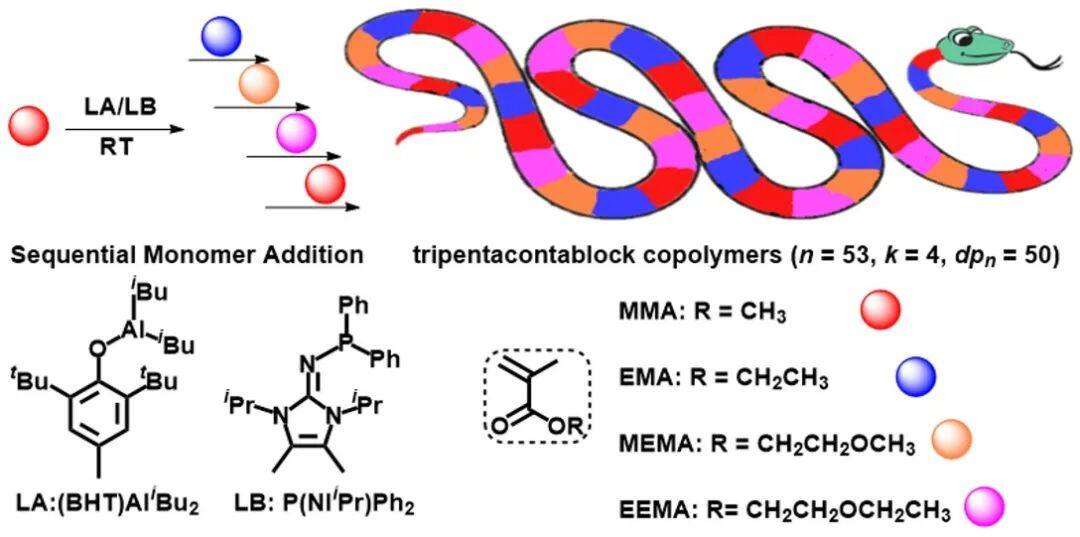 Fig. 1 Synthesis of Tripentacontablock Copolymer through Sequential Addition of Monomer