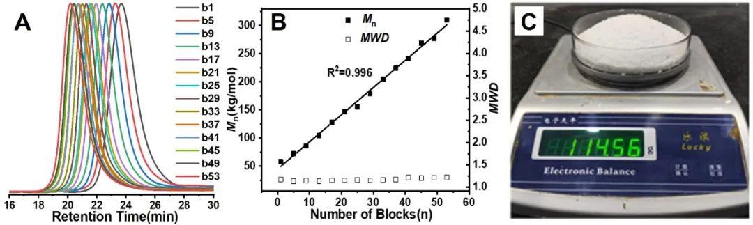 神速,53嵌段,不到30分钟合成!《Angew》:利用沮丧Lewis酸碱对合成序列可控高分子