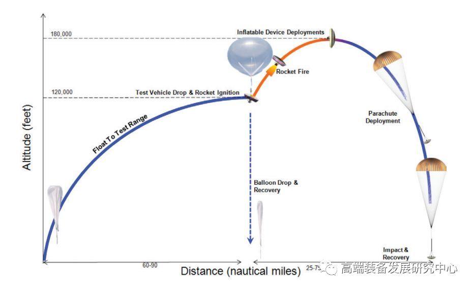 气凝胶航天应用案例:充气式减速器-1