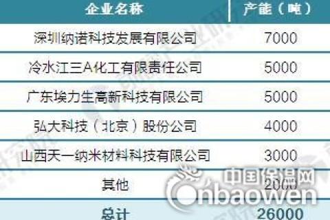 2017年中国气凝胶供需情况及市场前景预测