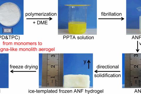 清华大学庹新林课题组将对位芳纶纤维制备成气凝胶材料