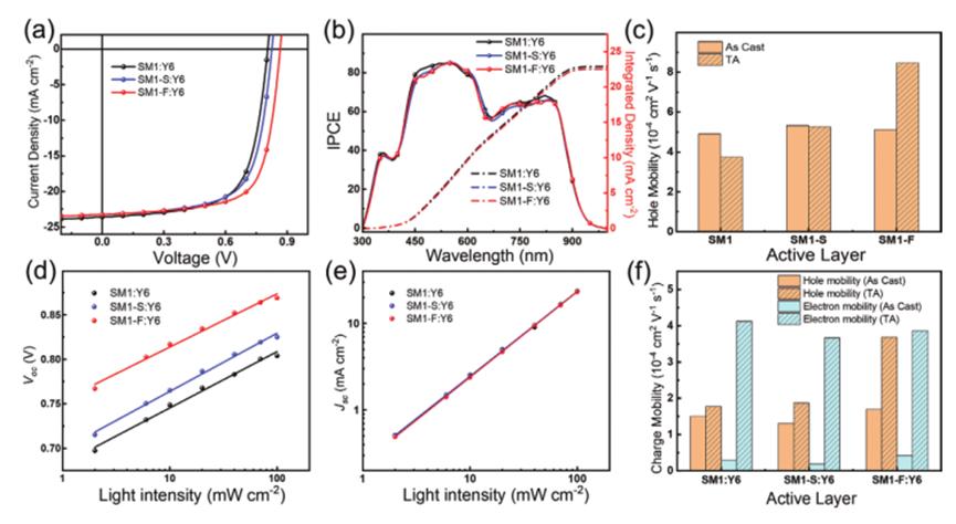 高效的全小分子有机太阳能电池