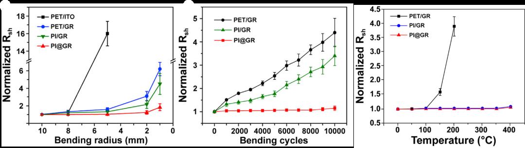 聚酰亞胺集成石墨烯透明電極助力柔性有機太陽能電池!效率超15%!