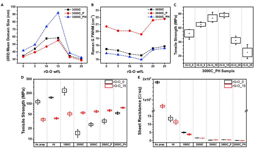 《Matter》:高度有序致密的導熱石墨烯膜