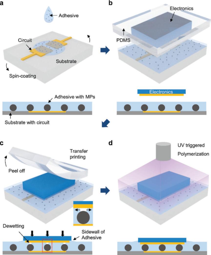 利用粘合過程中的缺陷-脫濕現象實現微電子器件直接互連