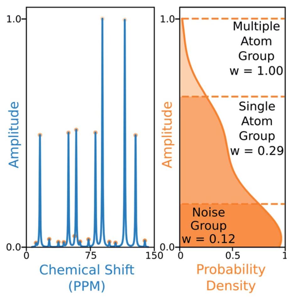 解放化学家双手!自动解谱软件问世,60秒处理一个数据!解析核磁,以后就交给人工智能吧!