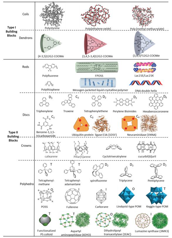 华南理工程正迪院士团队综述:基于分子乐高积木方法的大分子自组装
