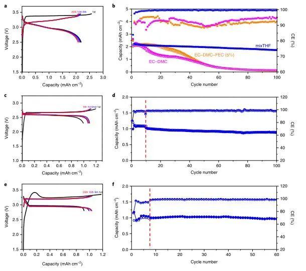 王春生《自然·能源》富LiF新型电解液的设计助力高性能微米级合金阳极电池
