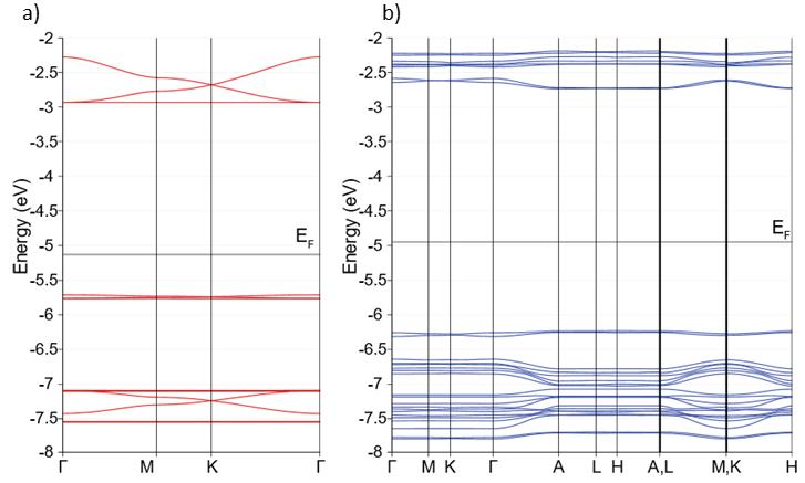 可逆的2D到3D共价有机框架(COF)材料转化