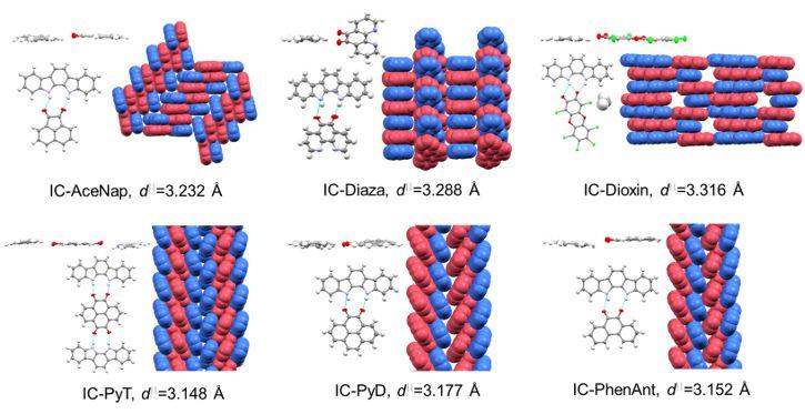 用氢键来控制共轭分子的电子和超分子结构