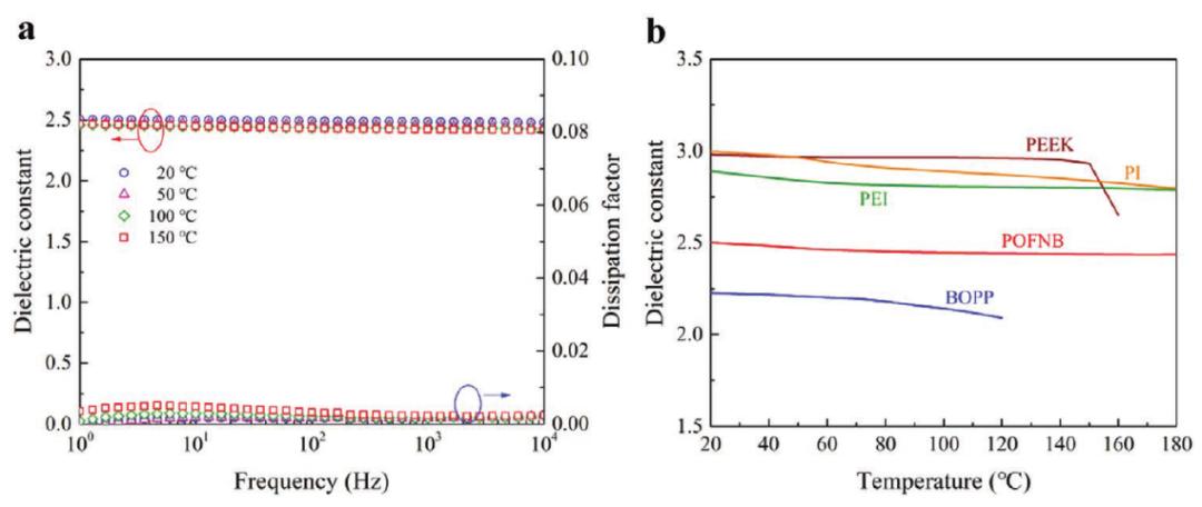 所见最佳柔性聚合物电介质,适用于极端环境!