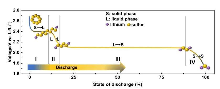 平衡多硫化物吸附蹺蹺板:N、O雙原子抑制多硫化物穿梭效應隔膜