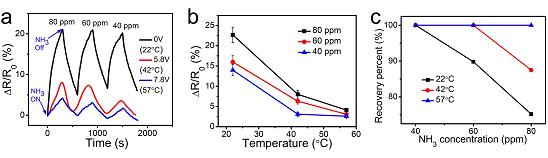 用于高性能气体检测的三维功能化石墨烯水凝胶,兼具三维和绿色合成!