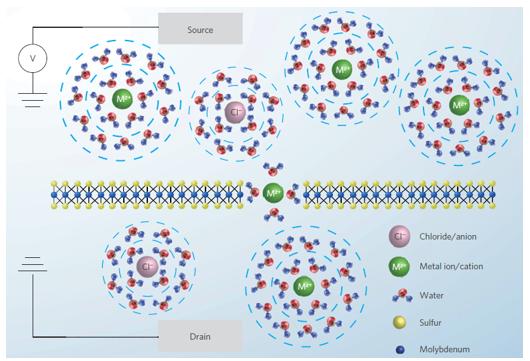 冉冉升起的新热点!纳米流体时代来了,20余篇Nature、Science带你领略