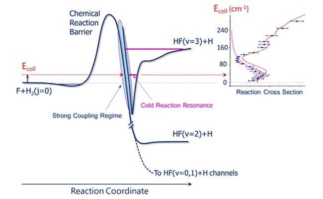 大连化物所:发现化学反应中新的量子干涉效应