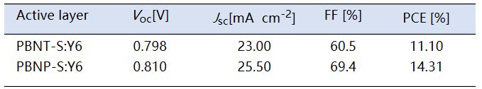 从分子结构层面调控共混膜形貌,提升光伏器件性能