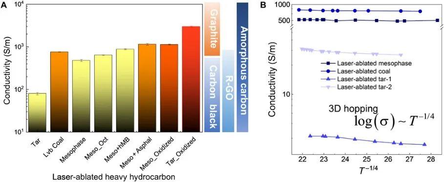 """""""脏""""材料(煤、焦油、沥青)新机遇——激光工程重碳氢化合物"""