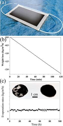 石墨烯口罩成本低至0.05美元!不僅可以自清潔,還能用來海水淡化