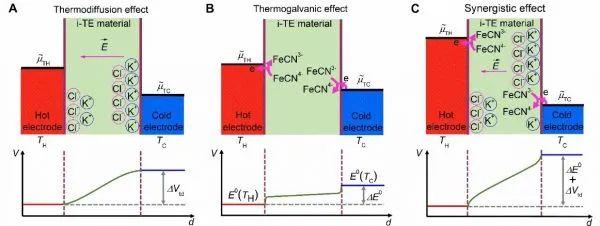 """会发电的""""果冻""""——巨热电势的离子热电材料"""