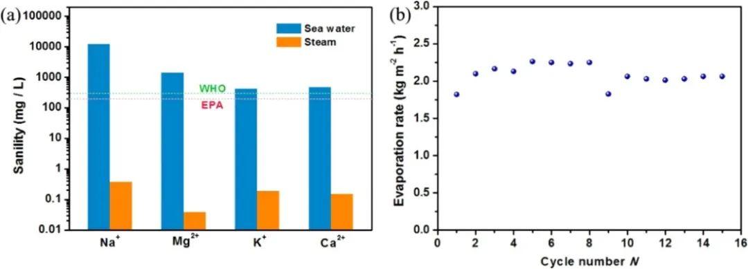 稻草妙用替代石墨烯制備氣凝膠實現高效率海水淡化