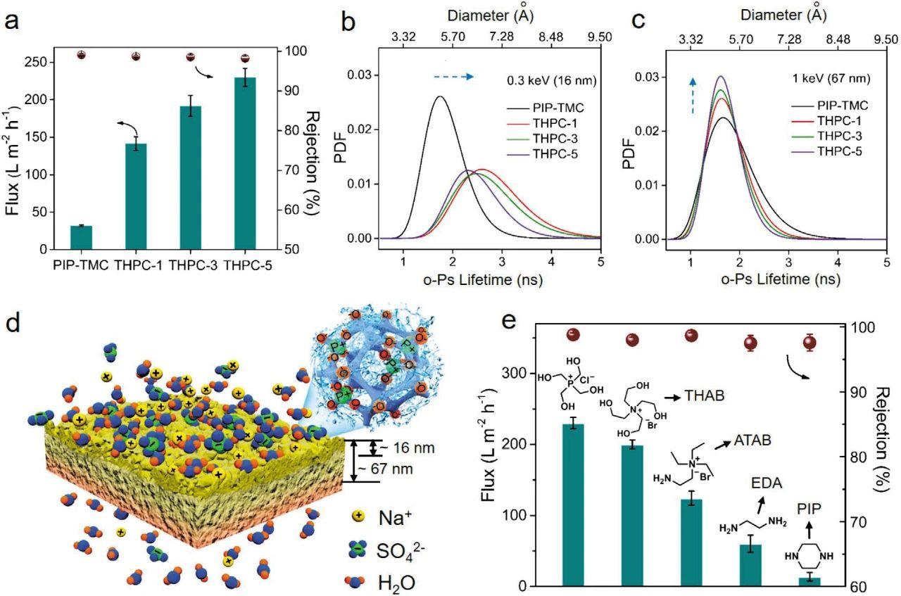 超透性抗菌聚酰胺复合膜