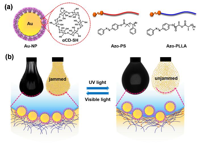 北京化工大學:光響應型結構化液體