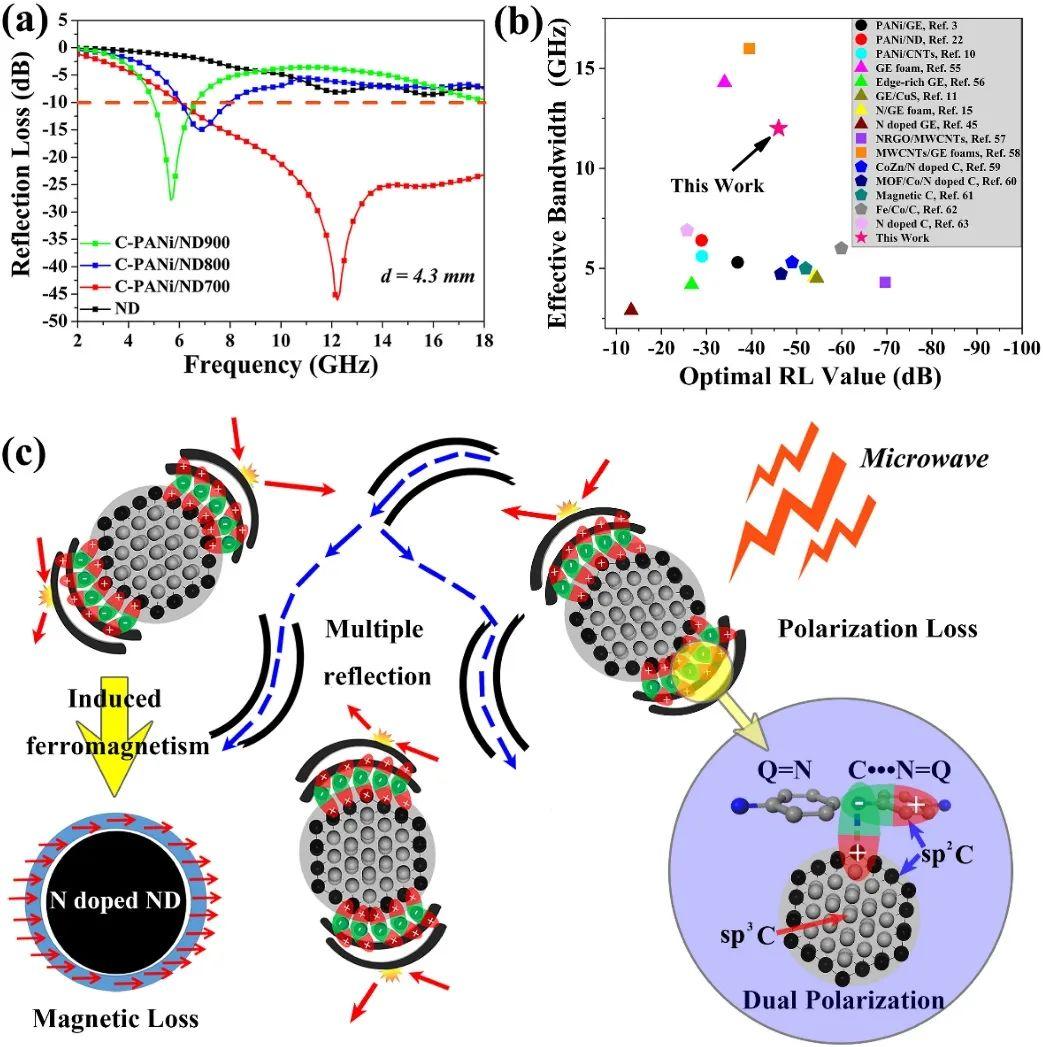 碳化聚苯胺-納米金剛石雜化結構實現6-18 GHz超寬頻電磁波吸收