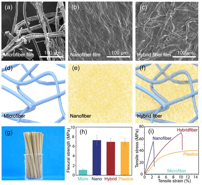 基于微-纳米混合纤维素的可降解环保吸管