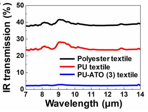 聚氨酯-锑锡氧化物复合材料助你藏起身形
