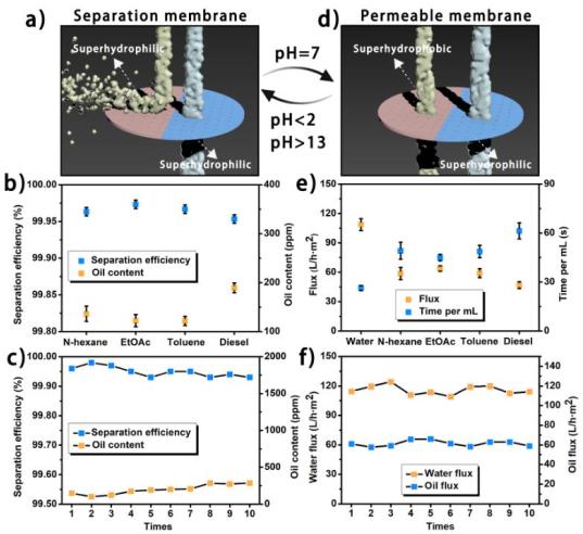 新型超润湿膜-可实现液体分离和信号表达功能
