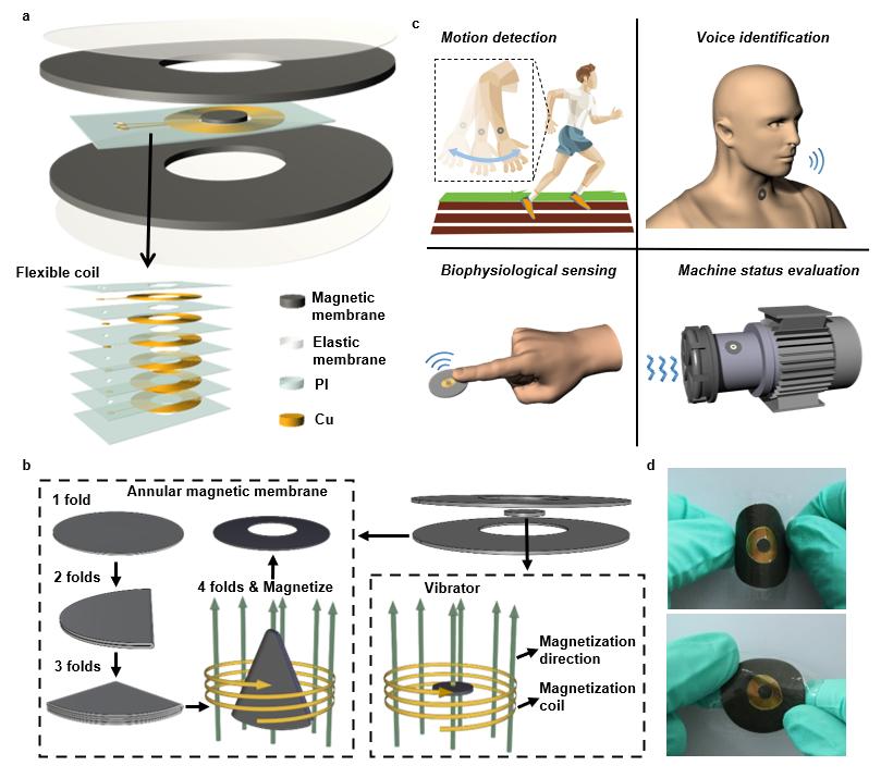 基於折紙磁薄膜的全柔性磁電式振動傳感器