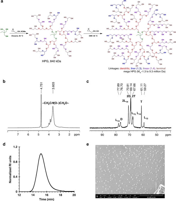 百万分子量Mega大分子,优异的软硬表面润滑剂