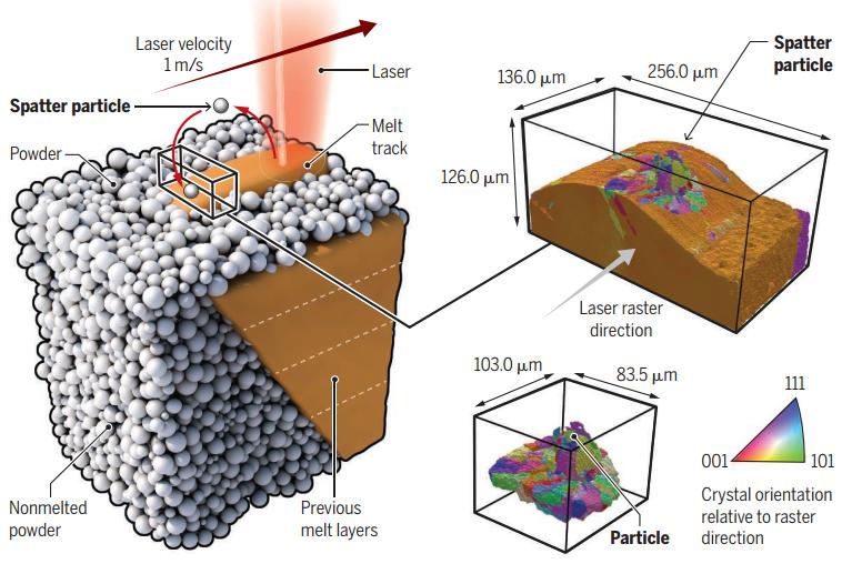 美国LLNL国家实验室/空军研究实验室:3D打印常有缺陷生成?粉末动力学帮助解惑