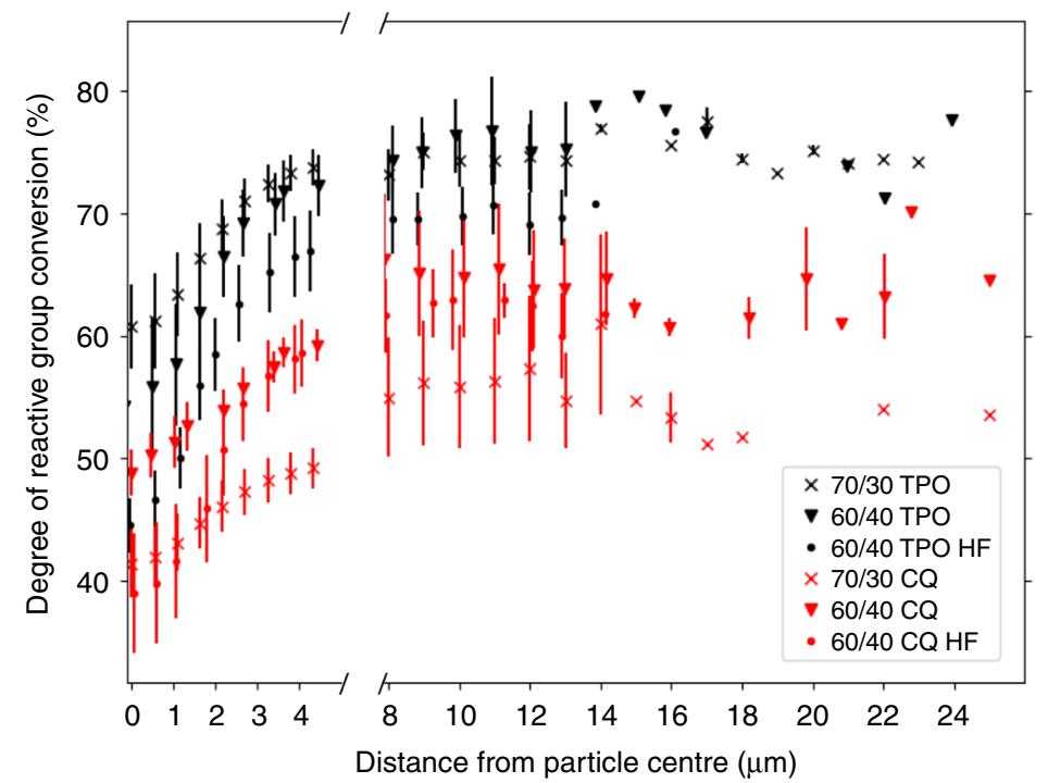 用同步加速器讓光固化復合材料微觀變化一覽無餘