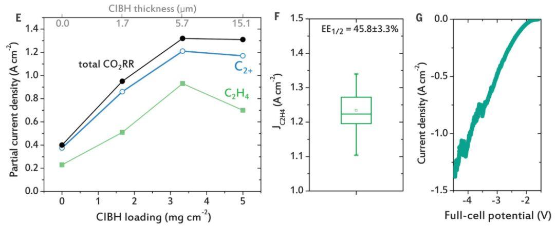 创纪录的速度,把二氧化碳转化为乙烯!