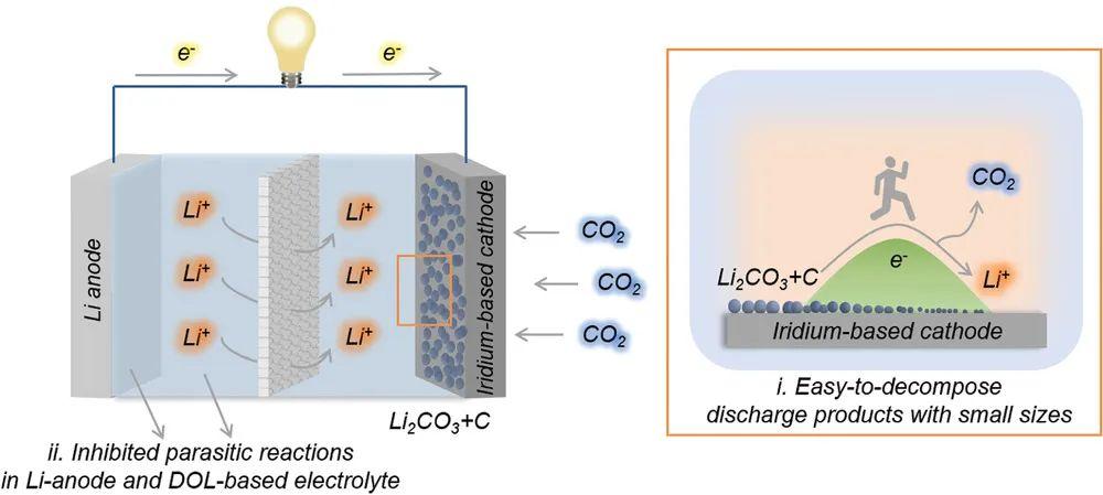 -60℃正常工作的电池不香吗?超低温Li-CO2电池