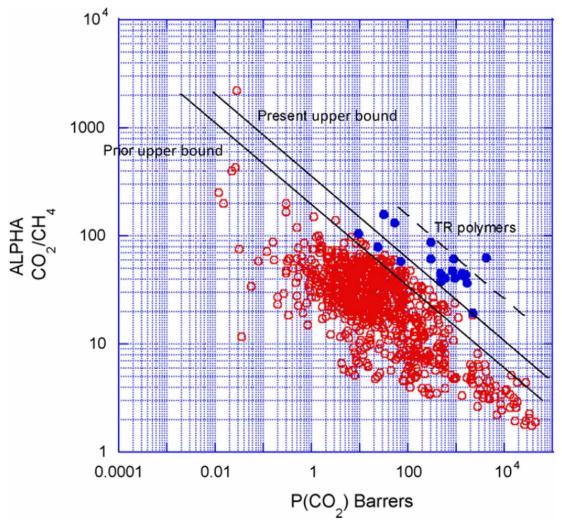 《Science》子刊:跨界融合!使用機器學習設計氣體分離聚合物膜