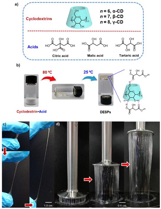《德國應用化學》低共熔超分子聚合物:新型本體超分子材料