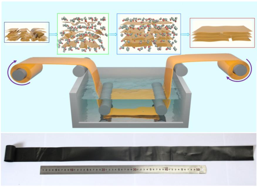 浙大高超、許震等《自然·通訊》:強度高達1.1GPa的石墨烯薄膜實現大規模、連續化生產!