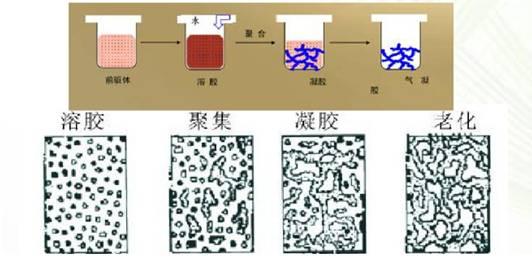 从保温隔热性能看气凝胶材料的发展前景