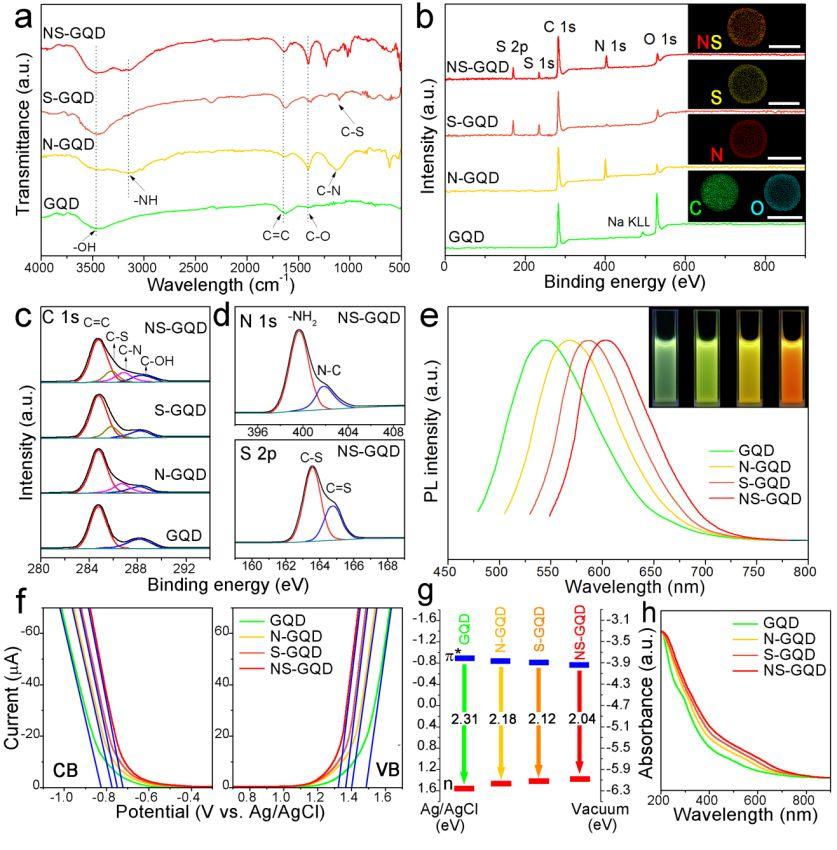 黄维院士《ACS Nano》: 石墨烯量子点/石墨烯范德华异质结在光电催化解水的新进展