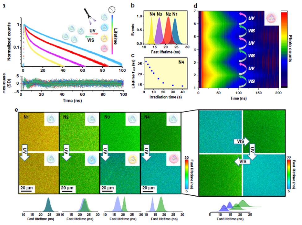 《Nature》子刊: 光開關納米凝膠, 在微尺度上選擇性地存儲和顯示信息