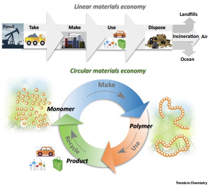 Eugene Chen/洪缪:可持续聚合物的未来发展方向