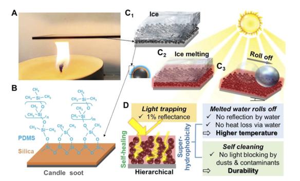 贺曦敏/朱新远《PNAS》:蜡烛烟灰高效除冰法! 零下50°不结冰! 光热去冰自清洁!