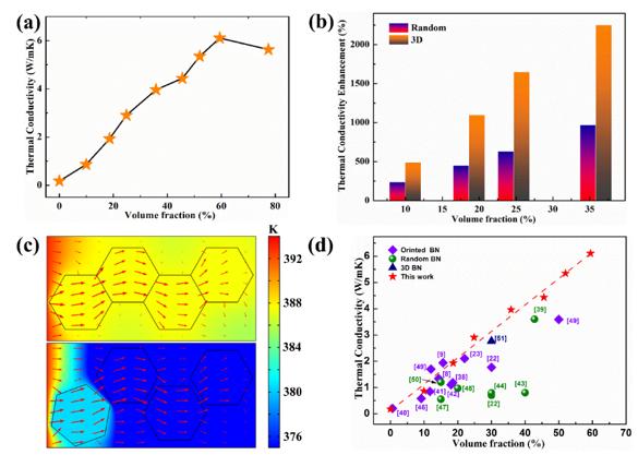 西安交大/南科大汪宏教授课题组:化肥妙用,构建3D氮化硼泡沫填充的环氧树脂复合材料实现高效热管理