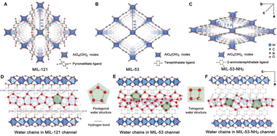 """聚合物/MOF复合分离膜厉害了!可以牵着氢质子""""鼻子""""定向传输"""