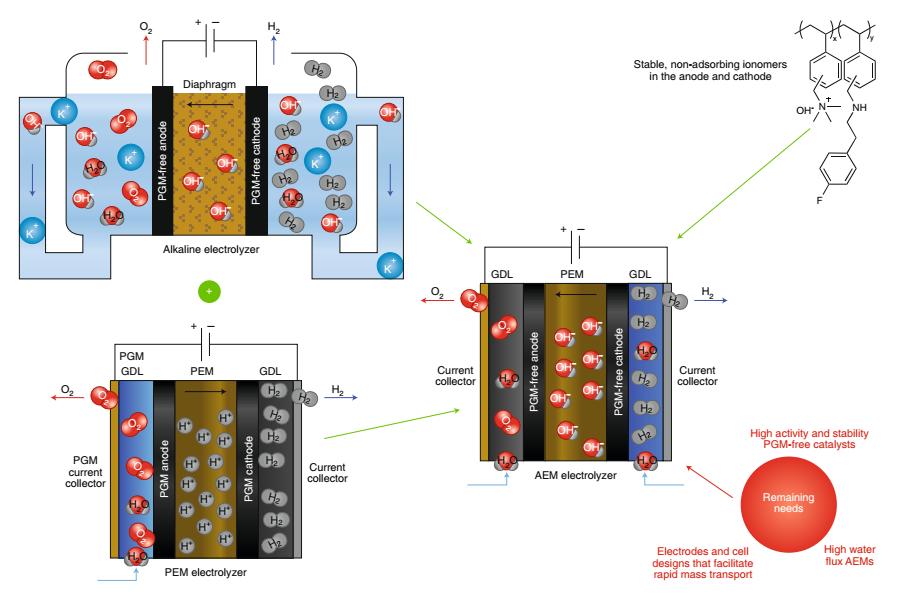 碱性阴离子交换膜电解槽的未来在何方
