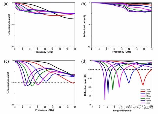 圖3.(a)Alg氣凝膠的碳氣凝膠,(b)納米MoS2粉末,(c)納米MoS2 /碳氣凝膠混合物和(d)C摻雜的MoS2-1.5氣凝膠的RL曲線,在2-18 GHz的頻率范圍