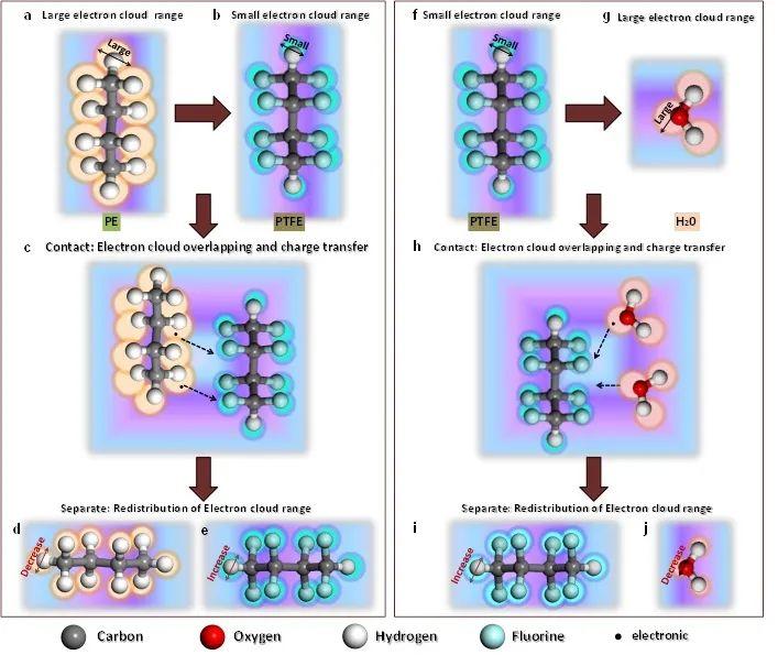 《先進材料》不同官能團對聚合物接觸帶電的貢獻