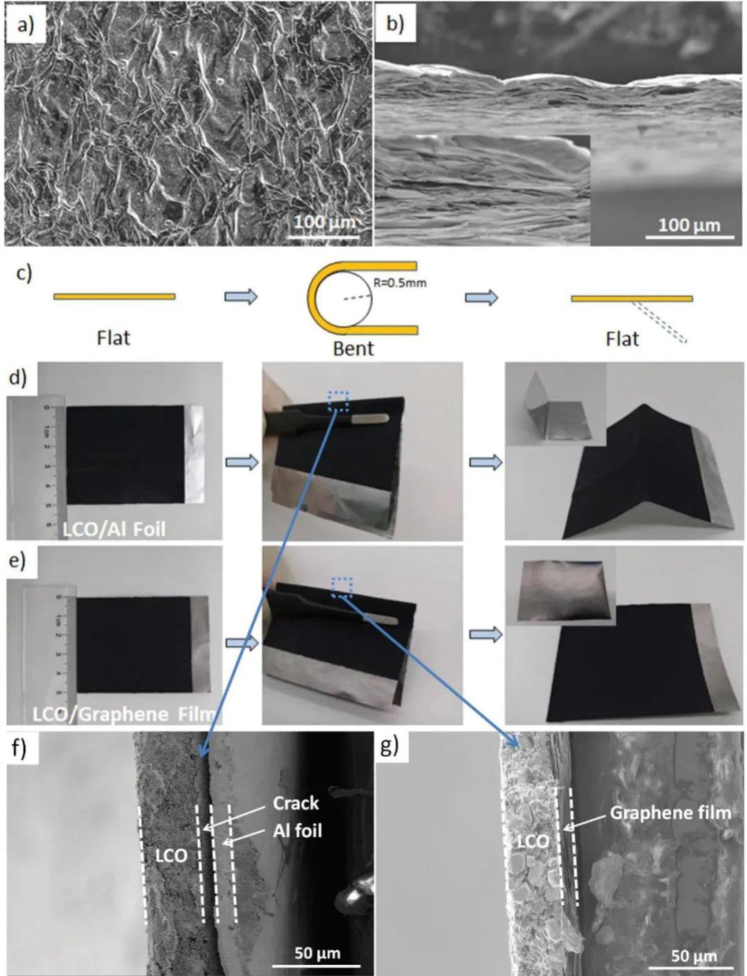 劉忠范院士團隊:高分子材料+石墨烯助力柔性鋰電池商用指日可待!